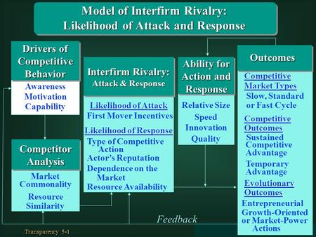 Model of Interfirm Rivalry: Likelihood of Attack and Response