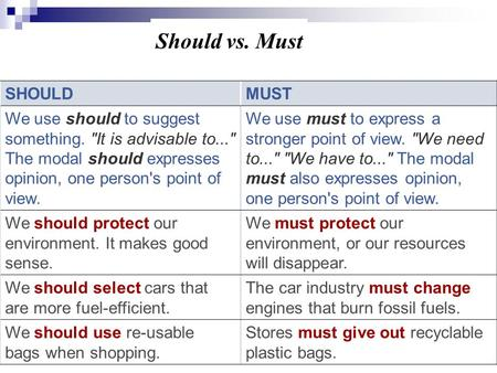 Should vs. Must SHOULDMUST We use should to suggest something. It is advisable to... The modal should expresses opinion, one person's point of view.