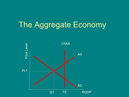 The Aggregate Economy Price Level AD AS RGDP LRAS FEQ1 PL1.
