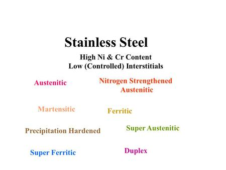 Stainless Steel High Ni & Cr Content Low (Controlled) Interstitials Austenitic Nitrogen Strengthened Austenitic Martensitic Ferritic Precipitation Hardened.