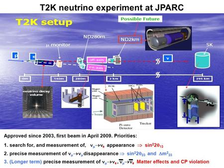 T2K neutrino experiment at JPARC Approved since 2003, first beam in April 2009. Priorities : 1. search for, and measurement of,   e appearance  sin.