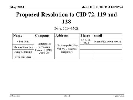 Doc.: IEEE 802.11-14/0509r3 Submission Proposed Resolution to CID 72, 119 and 128 Qian ChenSlide 1 May 2014 Date: 2014-05-21.