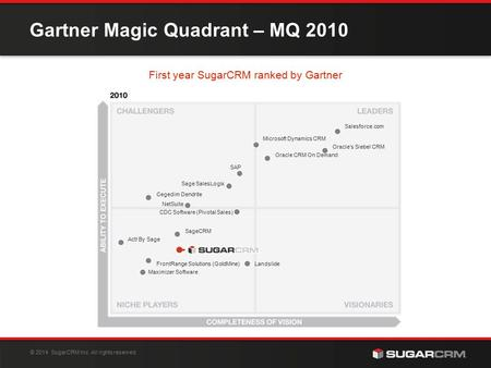 06/08/ 2014 © SugarCRM Inc. All rights reserved. Gartner Magic Quadrant – MQ 2010 First year SugarCRM ranked by Gartner Salesforce.com Oracle's Siebel.