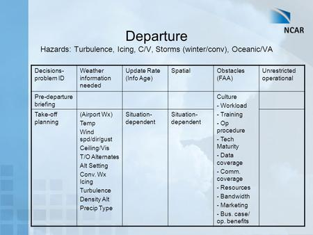 Departure Hazards: Turbulence, Icing, C/V, Storms (winter/conv), Oceanic/VA Decisions- problem ID Weather information needed Update Rate (Info Age) SpatialObstacles.