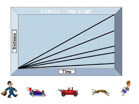 Distance Time Distance – Time Graph. Distance Time Distance – Time Graph A Click the picture below that matches graph A.