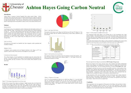 Introduction Ashton Hayes is aiming to become England's first carbon neutral village. Carbon neutrality will be achieved when sources of carbon dioxide.