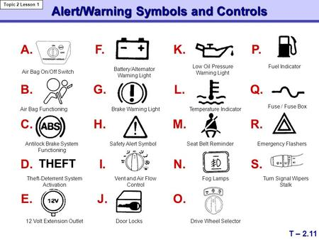 Alert/Warning Symbols and Controls