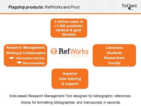 Flagship products: RefWorks and Pivot Research Management Writing & Collaboration Information literacy Discoverability Research Management Writing & Collaboration.
