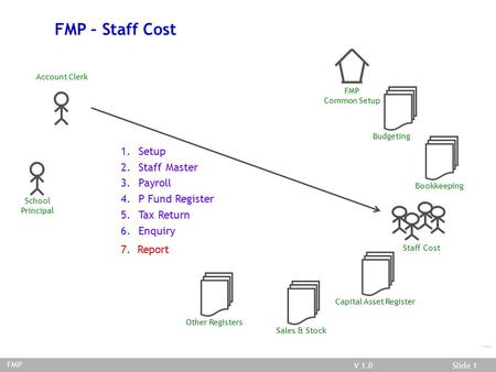 V 03.02.01Slide 1V 1.0Slide 1 FMP/Staff Cost FMP – Staff Cost Account Clerk School Principal FMP Common Setup Budgeting Bookkeeping Staff Cost Capital.
