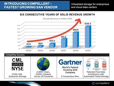 INTRODUCING COMPELLENT – FASTEST GROWING SAN VENDOR Virtualized storage for enterprises and cloud data centers.