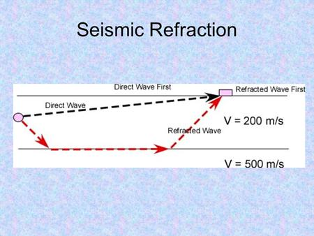 Seismic Refraction. Some uses of seismic refraction Mapping bedrock topography Determining the depth of gravel, sand or clay deposits Delineating perched.