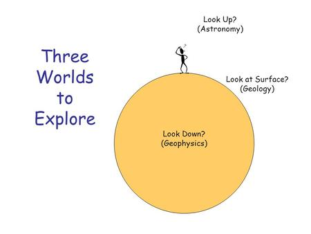Three Worlds to Explore Look Up? (Astronomy) Look Down? (Geophysics) Look at Surface? (Geology)