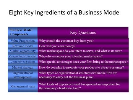 Eight Key Ingredients of a Business Model