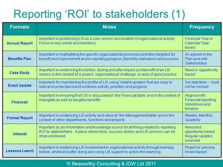 © Beaworthy Consulting & IDW Ltd 2011 Reporting 'ROI' to stakeholders (1) FormatsNotesFrequency Annual Report Important in positioning LIS as a core service.