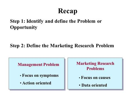 Recap Step 1: Identify and define the Problem or Opportunity