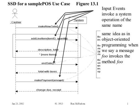 Jan 23, 200291. 3913 Ron McFadyen1 SSD for a samplePOS Use Case Figure 13.1 Input Events invoke a system operation of the same name same idea as in object-oriented.