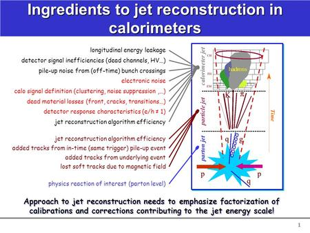 1 physics reaction of interest (parton level) lost soft tracks due to magnetic field added tracks from in-time (same trigger) pile-up event added tracks.
