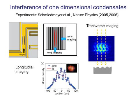 Interference of one dimensional condensates Experiments: Schmiedmayer et al., Nature Physics (2005,2006) Transverse imaging long. imaging trans. imaging.