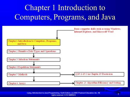 Liang, Introduction to Java Programming, Sixth Edition, (c) 2005 Pearson Education, Inc. All rights reserved. 0-13-148952-6 1 Chapter 1 Introduction to.
