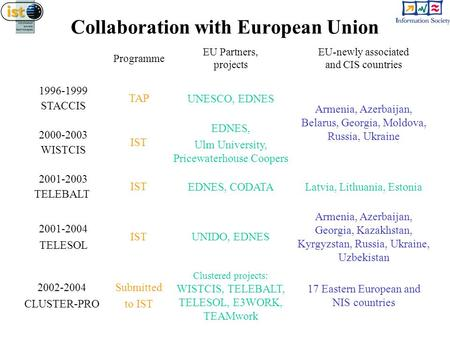 Collaboration with European Union Programme EU Partners, projects EU-newly associated and CIS countries 1996-1999 STACCIS TAP UNESCO, EDNES Armenia, Azerbaijan,