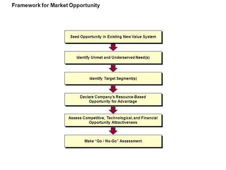 Framework for Market Opportunity Seed Opportunity in Existing New Value System Identify Unmet and Underserved Need(s) Identify Target Segment(s) Declare.