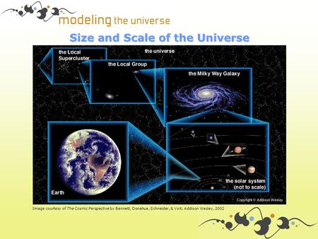Size and Scale of the Universe Image courtesy of The Cosmic Perspective by Bennett, Donahue, Schneider, & Voit; Addison Wesley, 2002.