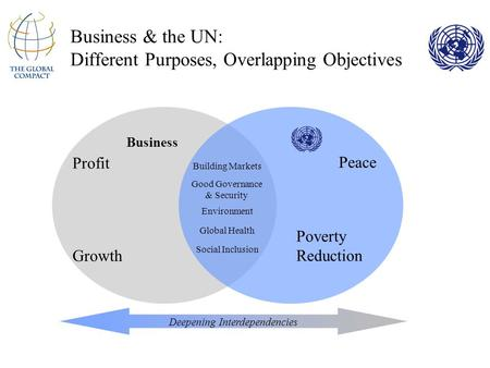 Business & the UN: Different Purposes, Overlapping Objectives Building Markets Good Governance & Security Environment Peace Poverty Reduction Profit Growth.