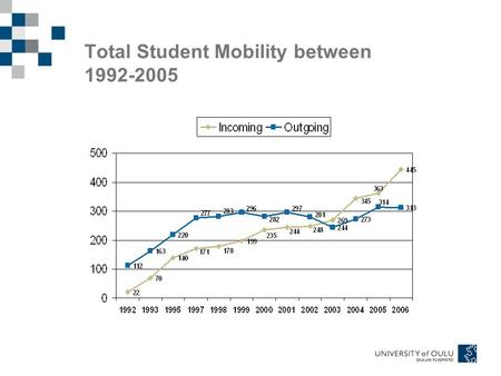 Total Student Mobility between 1992-2005. Outgoing Exchange Students by Host Country Moreover, 8: Czech Rep., Hungary 6: Japan, Russia 5: Norway 4: Singapore.