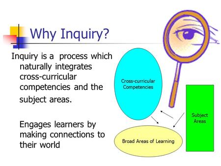 Why Inquiry? Inquiry is a process which naturally integrates cross-curricular competencies and the subject areas. Engages learners by making connections.