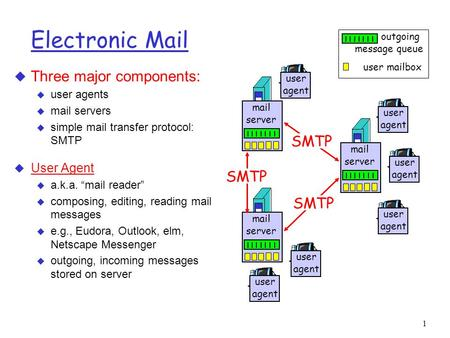 "1 Electronic Mail u Three major components: u user agents u mail servers u simple mail transfer protocol: SMTP u User Agent u a.k.a. ""mail reader"" u composing,"