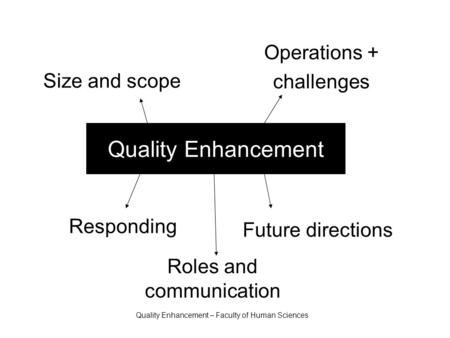 Quality Enhancement – Faculty of Human Sciences Quality Enhancement Future directions Operations + challenges Size and scope Responding Roles and communication.