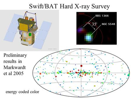 Swift/BAT Hard X-ray Survey Preliminary results in Markwardt et al 2005 35' energy coded color.