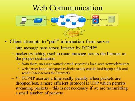 "Web Communication Client attempts to ""pull"" information from server – http message sent across Internet by TCP/IP* – packet switching used to route message."