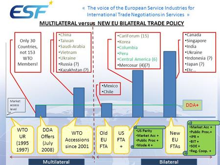 « The voice of the European Service Industries for International Trade Negotiations in Services » MULTILATERAL versus NEW EU BILATERAL TRADE POLICY WTO.