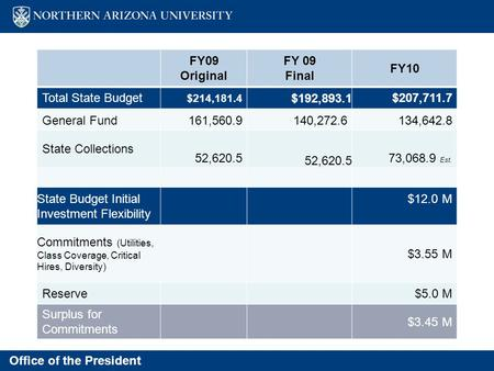 Office of the President FY 2010 Budget FY09 Original FY 09 Final FY10 Total State Budget $214,181.4 $192,893.1$207,711.7 General Fund161,560.9140,272.6134,642.8.
