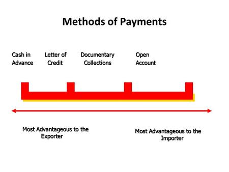 Methods of Payments Cash in Letter of Documentary Open Advance Credit Collections Account Most Advantageous to the Exporter Most Advantageous to the Importer.