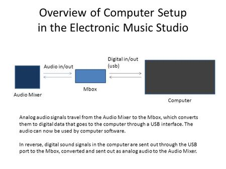 Overview of Computer Setup in the Electronic Music Studio Computer Digital in/out (usb) Mbox Audio in/out Analog audio signals travel from the Audio Mixer.