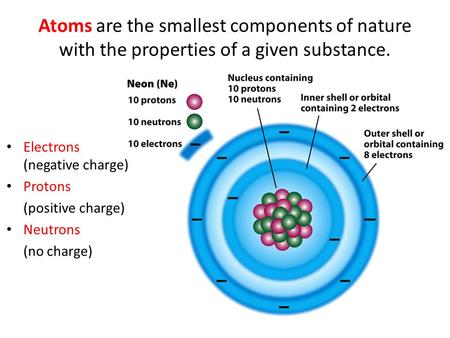 Atoms are the smallest components of nature