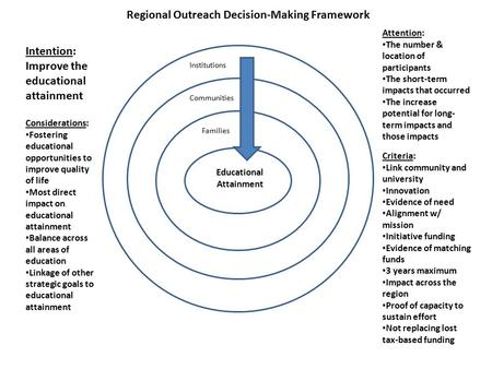 Regional Outreach Decision-Making Framework Educational Attainment Families Communities Institutions Intention: Improve the educational attainment Attention: