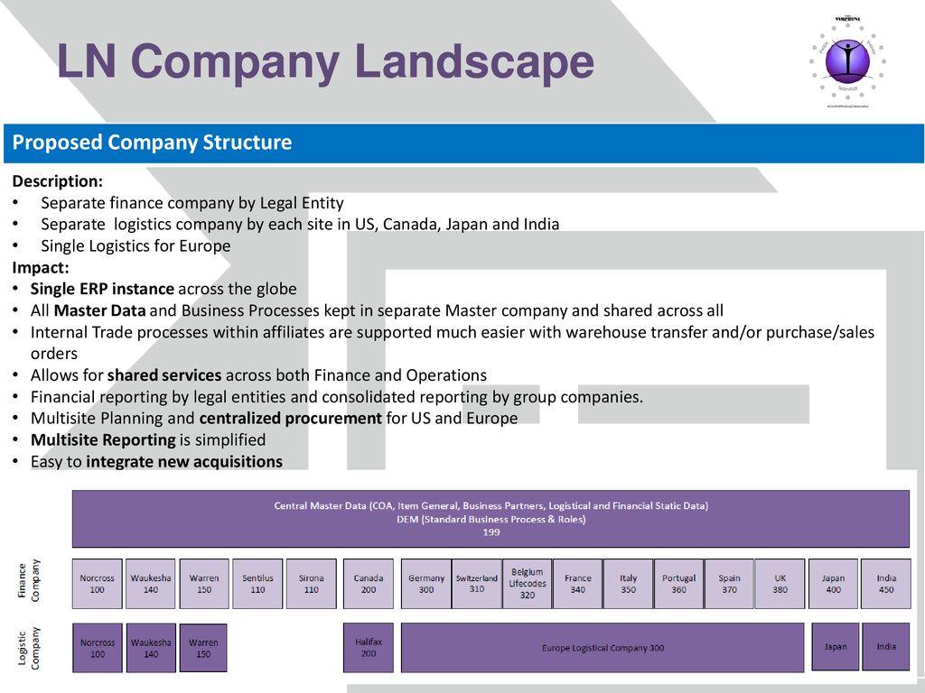 Ln Company Landscape Proposed Company Structure Description Ppt Download