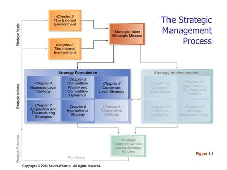 Copyright © 2004 South-Western. All rights reserved.8–1 Figure 1.1 Copyright © 2004 South-Western. All rights reserved. The Strategic Management Process.