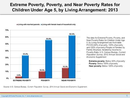 Extreme Poverty, Poverty, and Near Poverty Rates for Children Under Age 5, by Living Arrangement: 2013 The data for Extreme Poverty, Poverty, and Near.