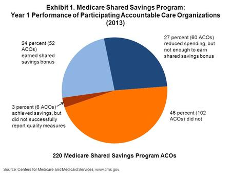 Exhibit 1. Medicare Shared Savings Program: Year 1 Performance of Participating Accountable Care Organizations (2013) Source: Centers for Medicare and.