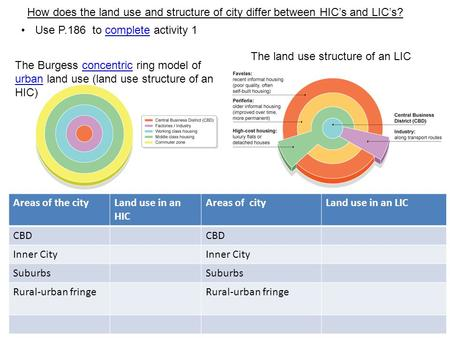 Use P.186 to complete activity 1complete The Burgess concentric ring model of urban land use (land use structure of an HIC)concentric urban Areas of the.