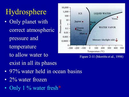 Hydrosphere Only planet with correct atmospheric pressure and temperature to allow water to exist in all its phases 97% water held in ocean basins 2% water.