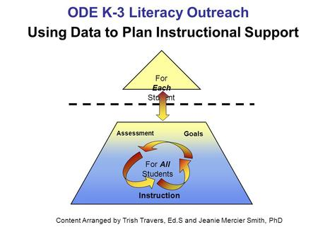 Using Data to Plan Instructional Support
