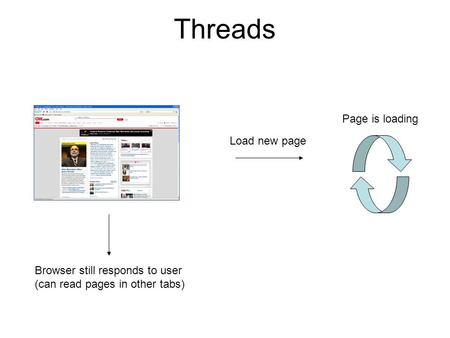 Threads Load new page Page is loading Browser still responds to user (can read pages in other tabs)