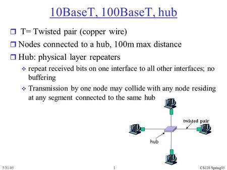 5/31/05CS118/Spring051 twisted pair hub 10BaseT, 100BaseT, hub r T= Twisted pair (copper wire) r Nodes connected to a hub, 100m max distance r Hub: physical.
