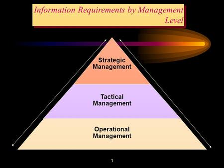 1 Information Requirements by Management Level Strategic Management Tactical Management Operational Management Decisions Information.