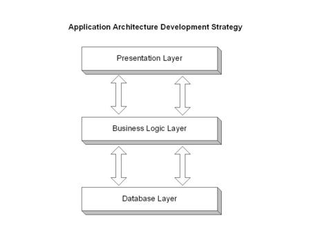 Model-View-Controller (MVC) This is a architectural design pattern for interactive applications. This design pattern organizes an interactive application.